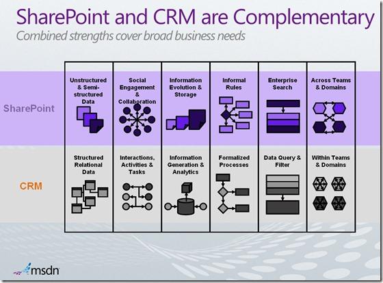 CRM vs Sharepoint