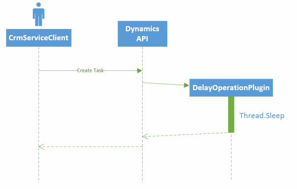 ramontebar_blog_Delay Operation Plugin_Sequence Diagram