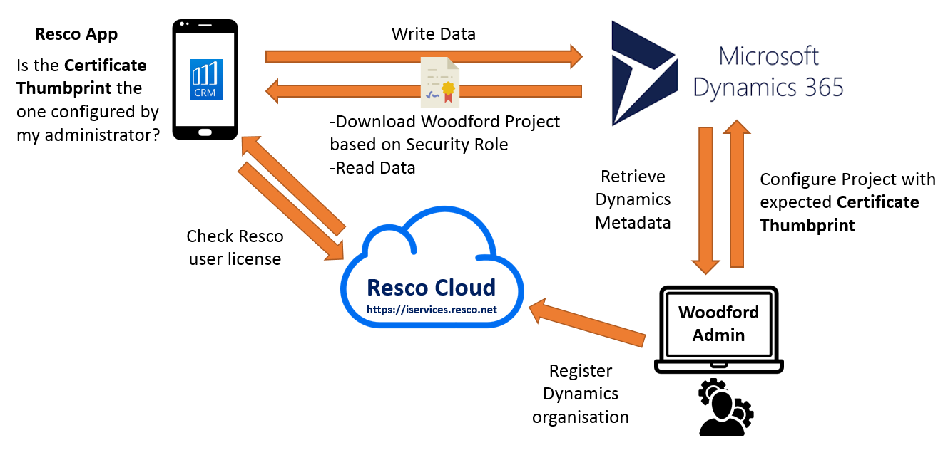certificate pinning resco validation woodford configure administrator able within