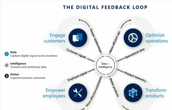 rtb_blog_Business App Summit_Digital Feedback Loop