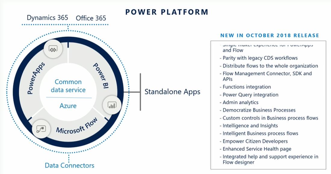 rtb_blog_Business App Summit_Power Platform 2