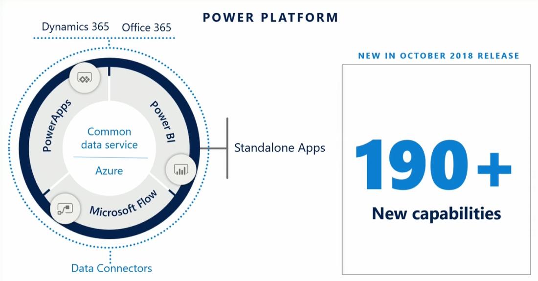 rtb_blog_Business App Summit_Power Platform 3